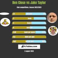 Ben Close vs Jake Taylor h2h player stats
