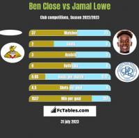 Ben Close vs Jamal Lowe h2h player stats