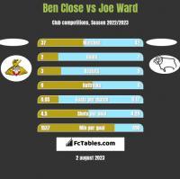 Ben Close vs Joe Ward h2h player stats