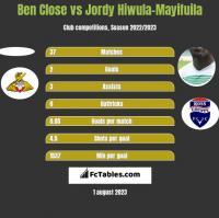 Ben Close vs Jordy Hiwula-Mayifuila h2h player stats