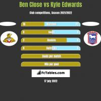 Ben Close vs Kyle Edwards h2h player stats