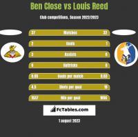 Ben Close vs Louis Reed h2h player stats