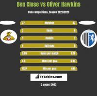 Ben Close vs Oliver Hawkins h2h player stats