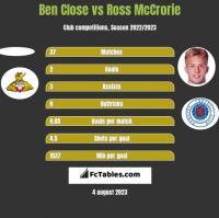 Ben Close vs Ross McCrorie h2h player stats