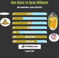 Ben Close vs Ryan Williams h2h player stats