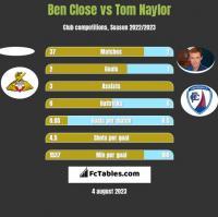 Ben Close vs Tom Naylor h2h player stats