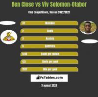 Ben Close vs Viv Solomon-Otabor h2h player stats