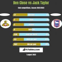 Ben Close vs Jack Taylor h2h player stats