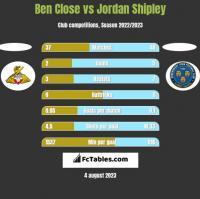 Ben Close vs Jordan Shipley h2h player stats