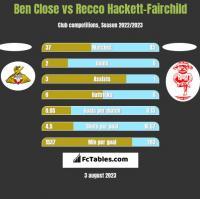 Ben Close vs Recco Hackett-Fairchild h2h player stats