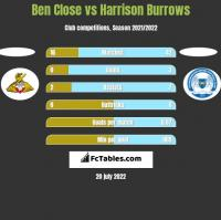 Ben Close vs Harrison Burrows h2h player stats