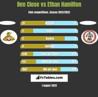Ben Close vs Ethan Hamilton h2h player stats