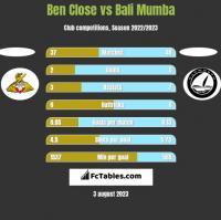 Ben Close vs Bali Mumba h2h player stats