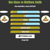 Ben Close vs Matthew Smith h2h player stats