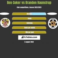 Ben Coker vs Brandon Haunstrup h2h player stats