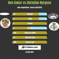 Ben Coker vs Christian Burgess h2h player stats