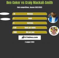 Ben Coker vs Craig Mackail-Smith h2h player stats