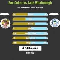 Ben Coker vs Jack Whatmough h2h player stats