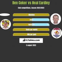 Ben Coker vs Neal Eardley h2h player stats