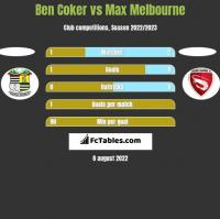 Ben Coker vs Max Melbourne h2h player stats
