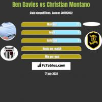 Ben Davies vs Christian Montano h2h player stats