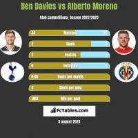 Ben Davies vs Alberto Moreno h2h player stats