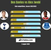 Ben Davies vs Alex Iwobi h2h player stats