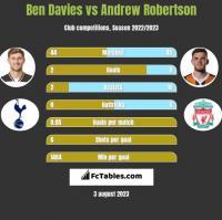 Ben Davies vs Andrew Robertson h2h player stats