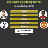 Ben Davies vs Anthony Martial h2h player stats