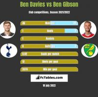 Ben Davies vs Ben Gibson h2h player stats