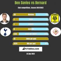 Ben Davies vs Bernard h2h player stats
