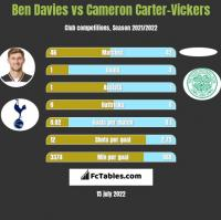 Ben Davies vs Cameron Carter-Vickers h2h player stats