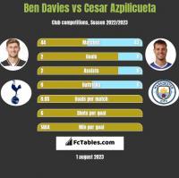Ben Davies vs Cesar Azpilicueta h2h player stats