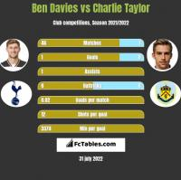 Ben Davies vs Charlie Taylor h2h player stats