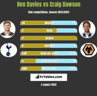 Ben Davies vs Craig Dawson h2h player stats