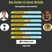 Ben Davies vs Cyrus Christie h2h player stats