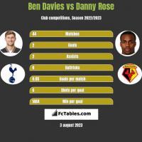 Ben Davies vs Danny Rose h2h player stats
