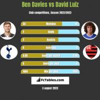 Ben Davies vs David Luiz h2h player stats