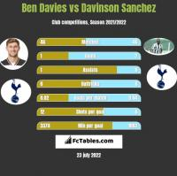 Ben Davies vs Davinson Sanchez h2h player stats