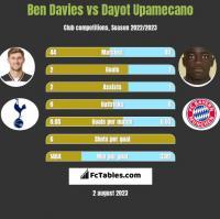 Ben Davies vs Dayot Upamecano h2h player stats