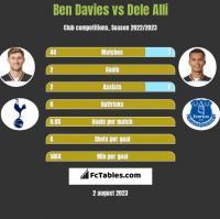 Ben Davies vs Dele Alli h2h player stats