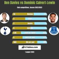 Ben Davies vs Dominic Calvert-Lewin h2h player stats