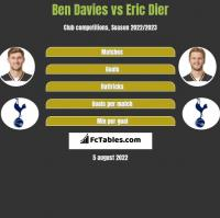Ben Davies vs Eric Dier h2h player stats