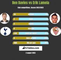 Ben Davies vs Erik Lamela h2h player stats