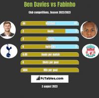 Ben Davies vs Fabinho h2h player stats