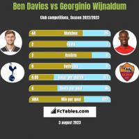 Ben Davies vs Georginio Wijnaldum h2h player stats