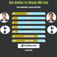 Ben Davies vs Heung-Min Son h2h player stats