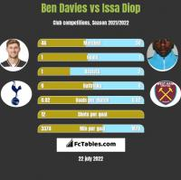 Ben Davies vs Issa Diop h2h player stats