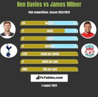Ben Davies vs James Milner h2h player stats