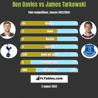 Ben Davies vs James Tarkowski h2h player stats